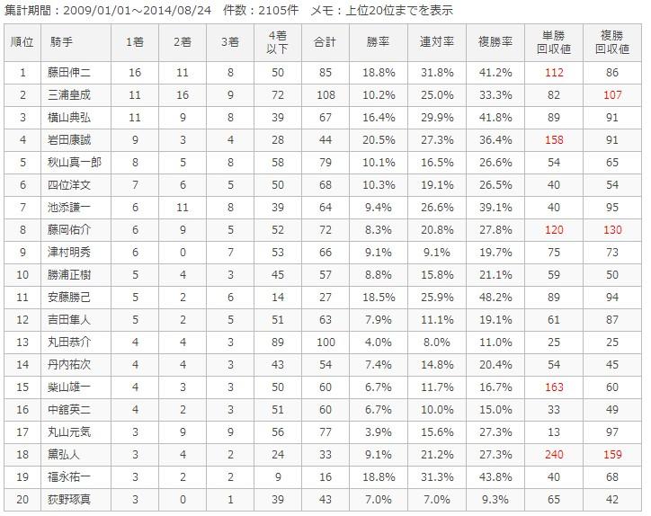 札幌芝1200m騎手別成績