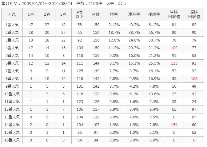 札幌芝1200m人気別成績