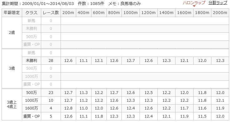 札幌芝2000mラップ別成績