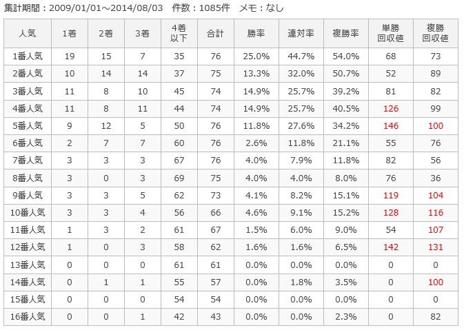 札幌芝2000m人気別成績