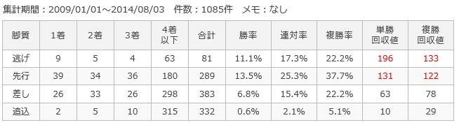 札幌芝2000m脚質別成績