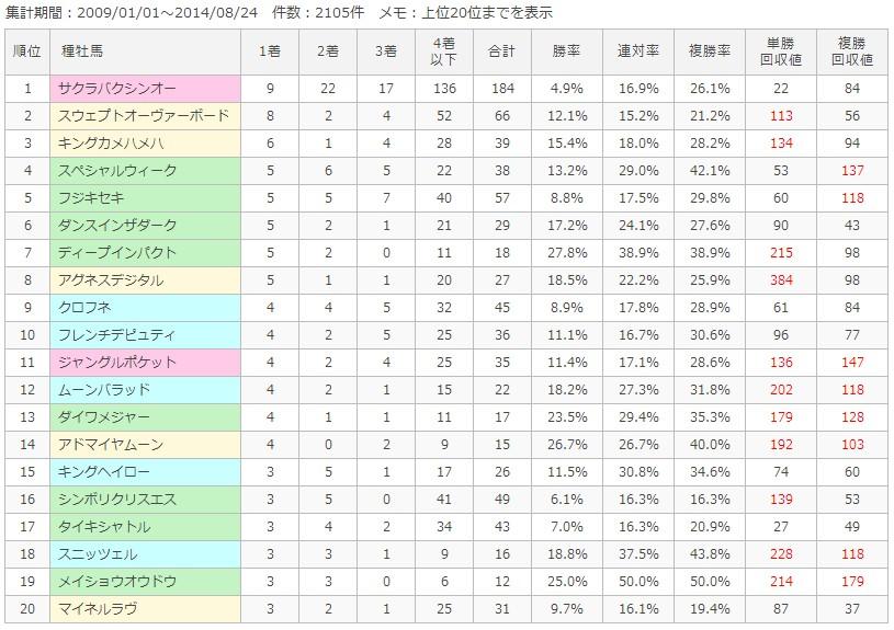 札幌芝1200m種牡馬別成績