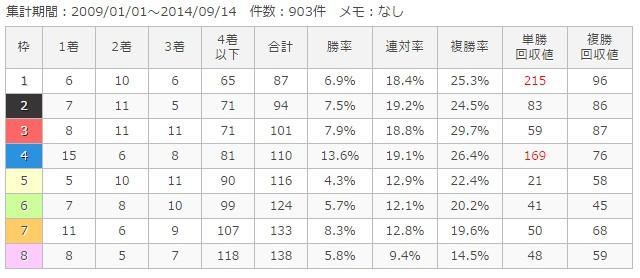 新潟芝2200m枠順別成績
