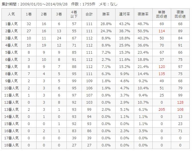 新潟芝1200m人気別成績