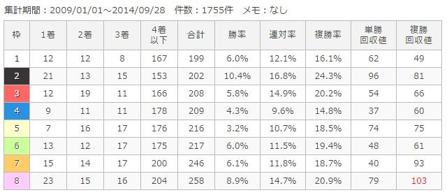 新潟芝1200m枠順別成績