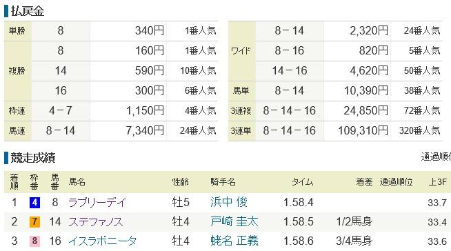2015天皇賞・秋 配当