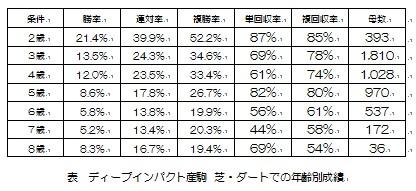 ディープ産駒 芝・ダート年齢別成績